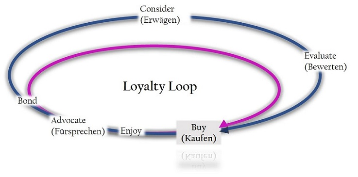 loyalty-loop2