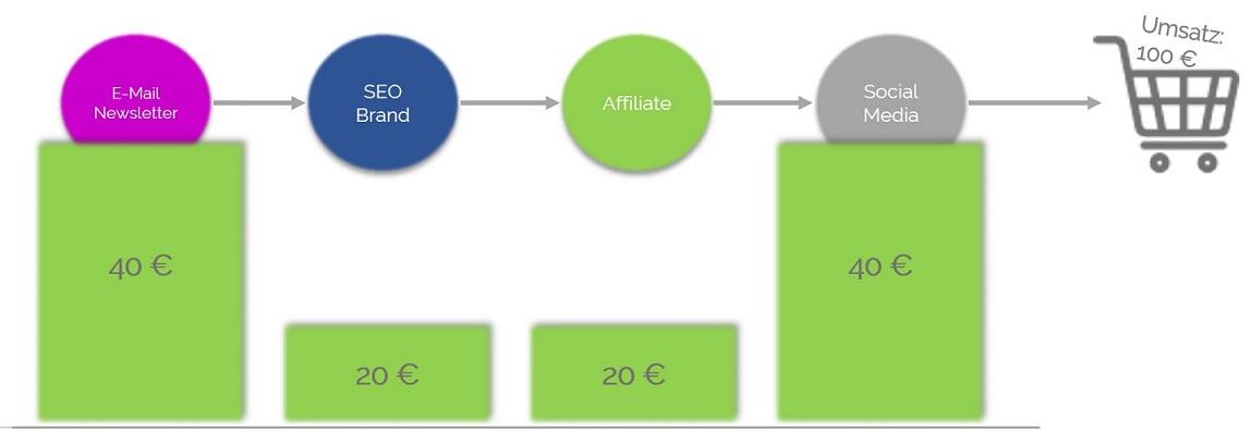 attributionsmodell-badewanne
