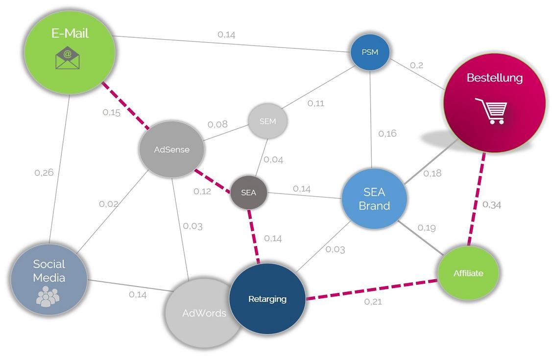 dynamische-attributionsmodelle